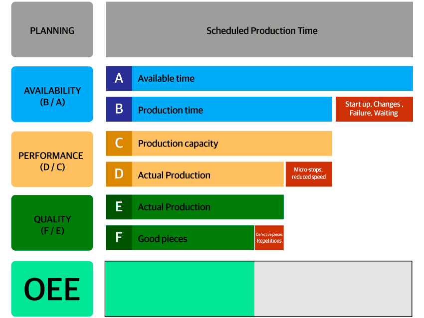 OEE Calcultion graph