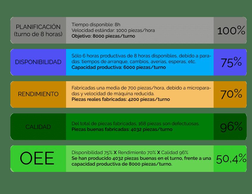 Ejemplo Cálculo de OEE