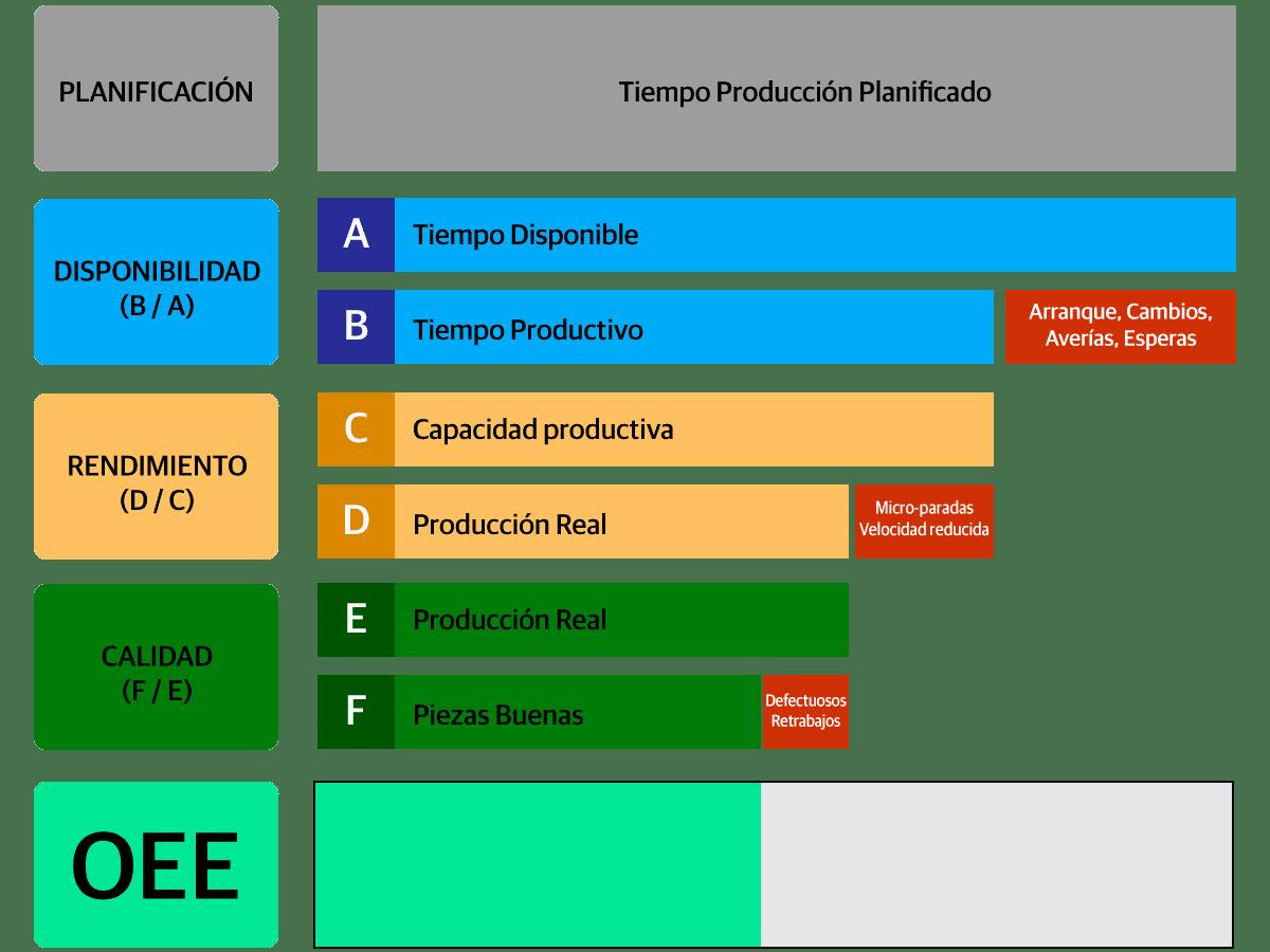 Cálculo OEE gráfico