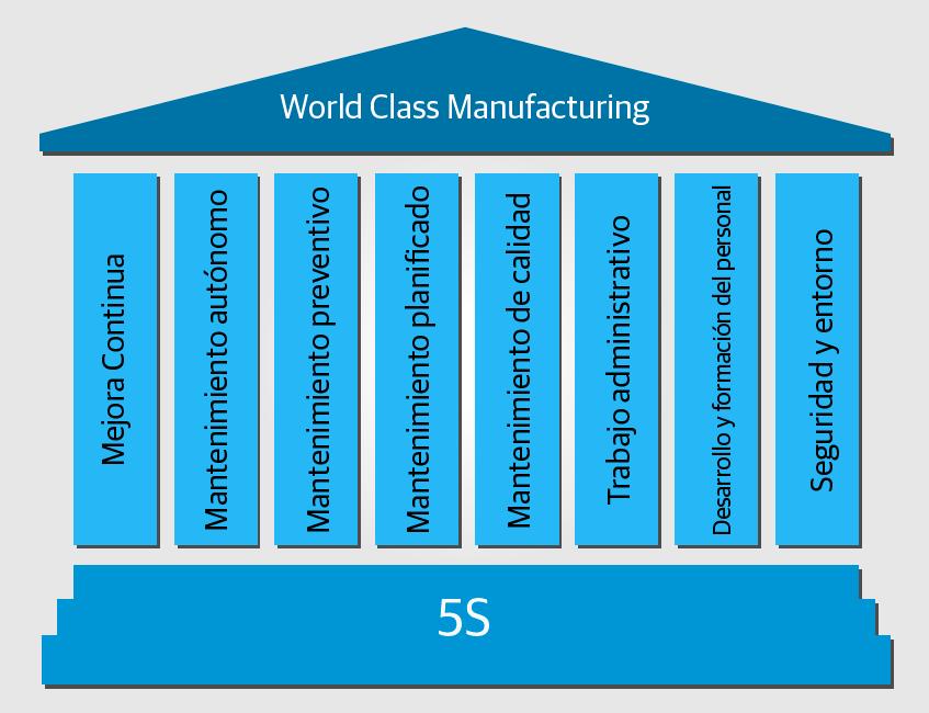 tpm total productive maintenance el origen del world class