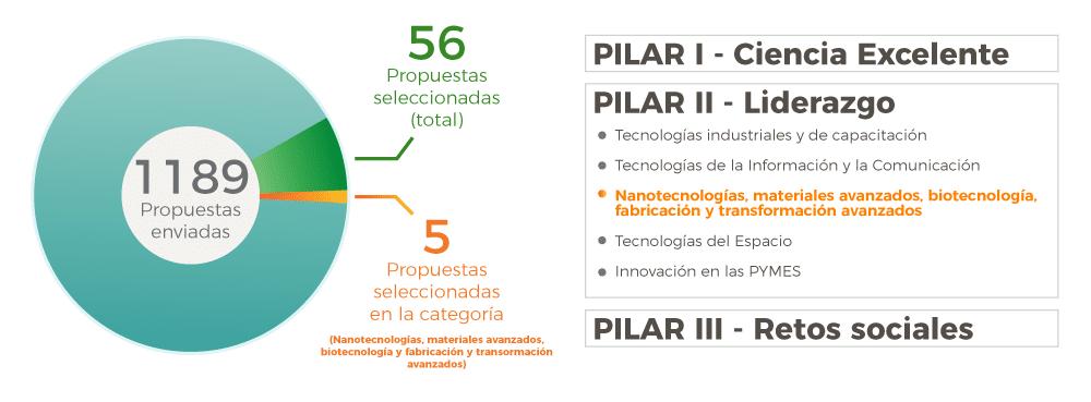 Convocatoria H2020 fase II - Topics