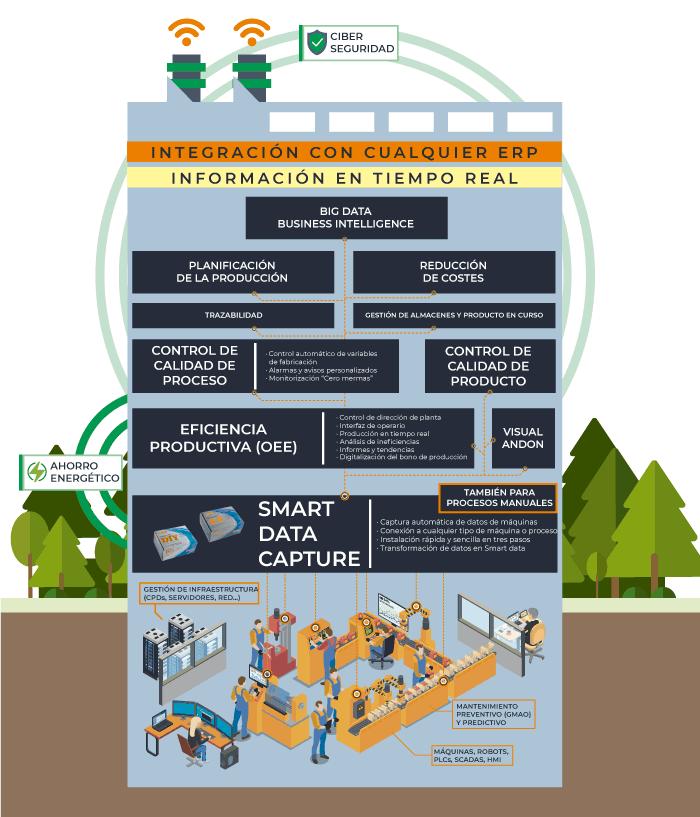 Ecosistema digital - Smart OEE