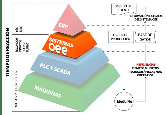 Pirámide Sistemas OEE