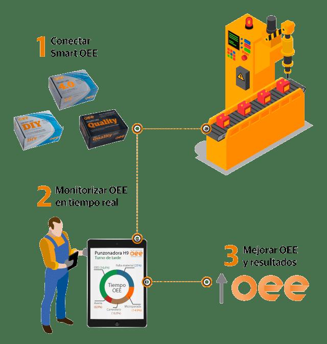 Smart OEE - Conectar, medir, mejorar