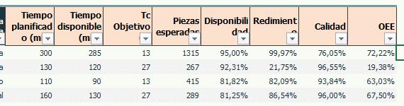 Excel del OEE - Cálculos